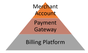 payment-systems-pyramid